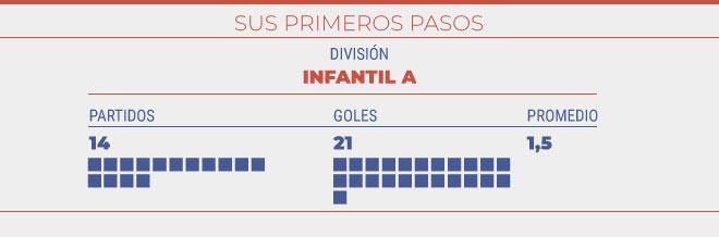 Partidos y goles en el 2001