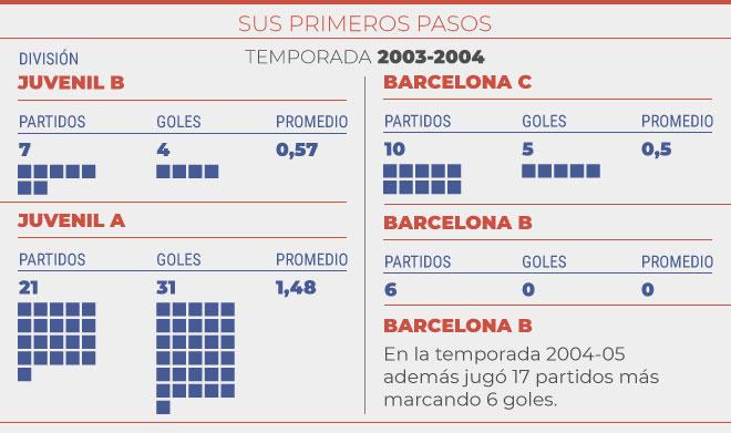 Partidos y goles en el 2003