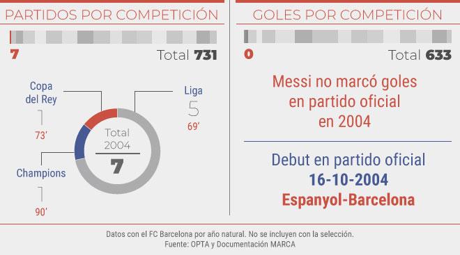 Partidos y goles en el 2004