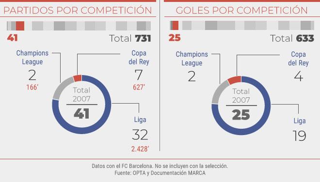 Partidos y goles en el 2007