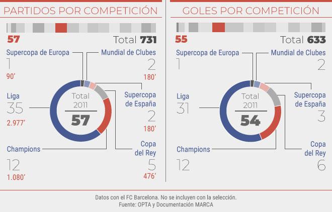Partidos y goles en el 2011