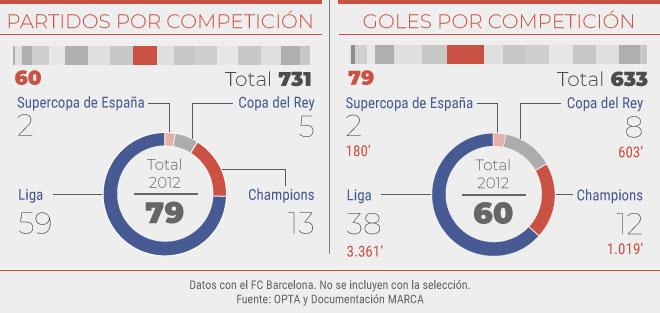 Partidos y goles en el 2012