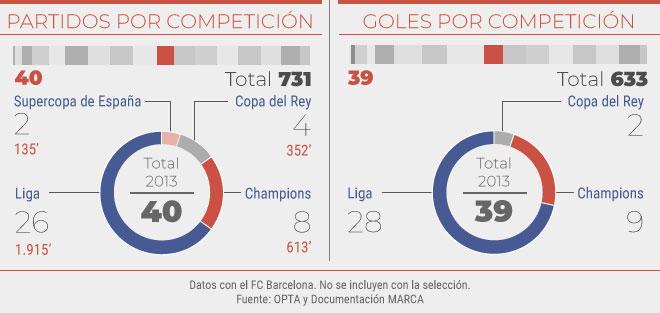 Partidos y goles en el 2013