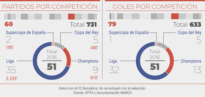 Partidos y goles en el 2016
