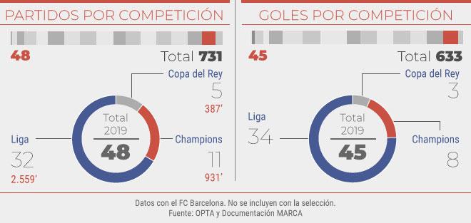 Partidos y goles en el 2019