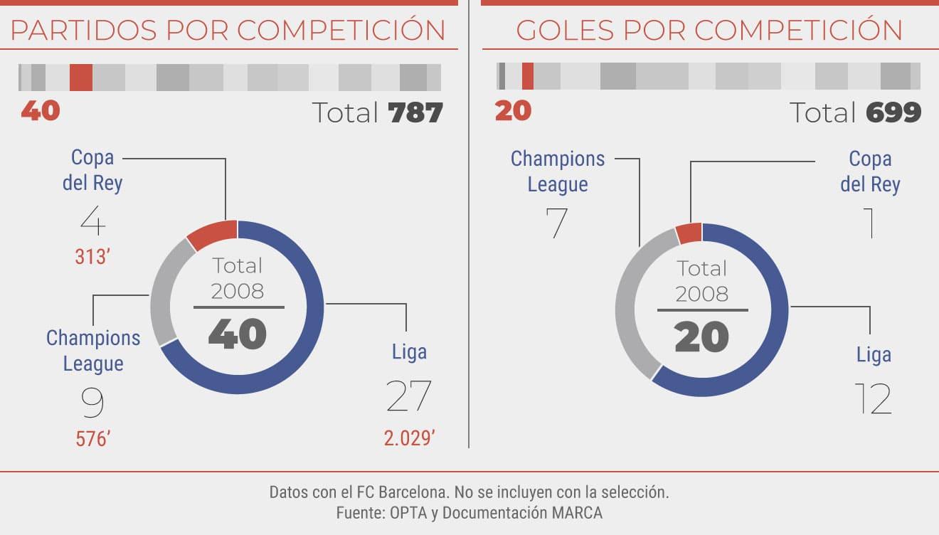 Partidos y goles en el 2008
