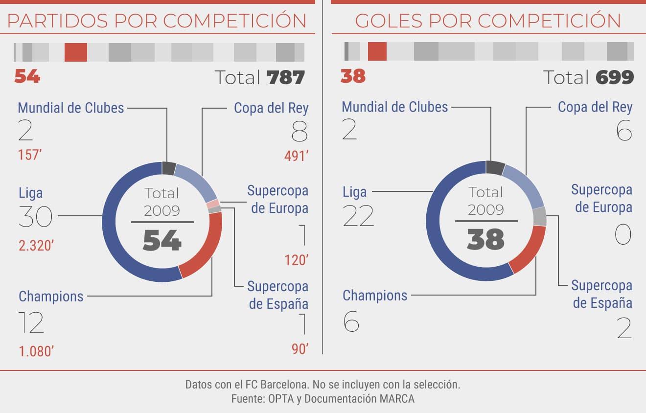Partidos y goles en el 2009