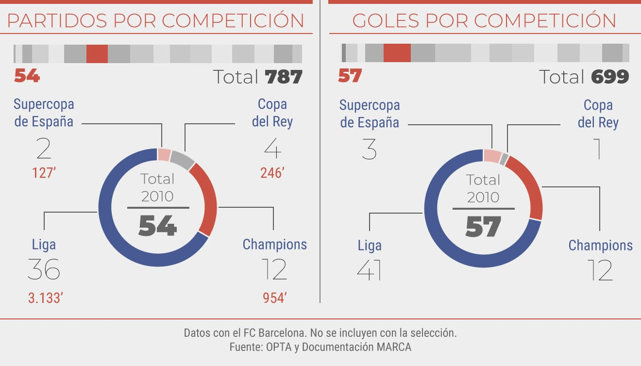 Partidos y goles en el 2010