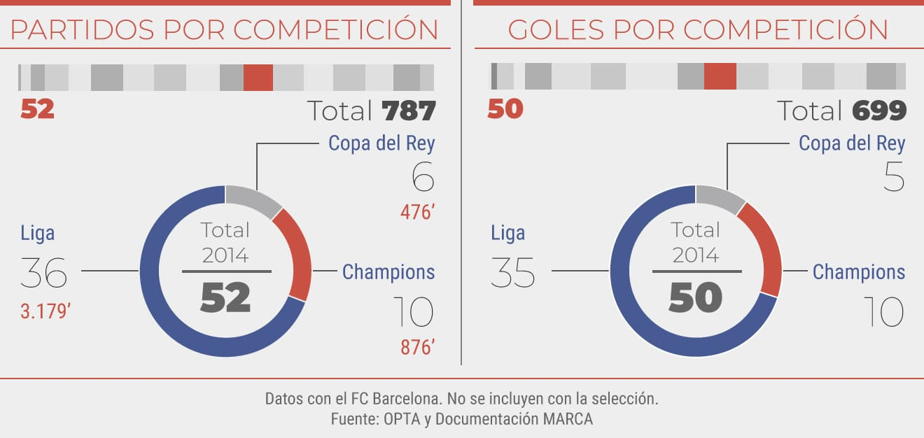 Partidos y goles en el 2014