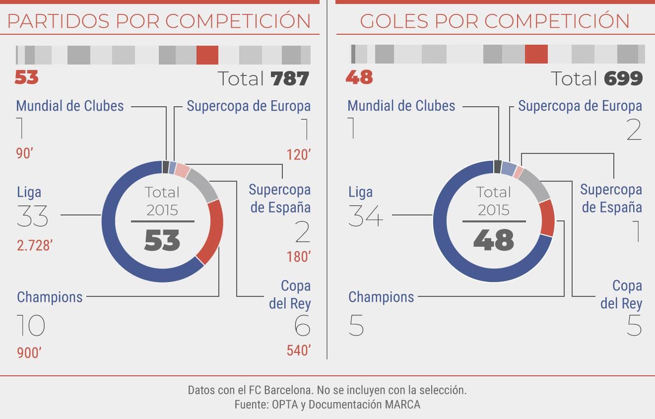 Partidos y goles en el 2015