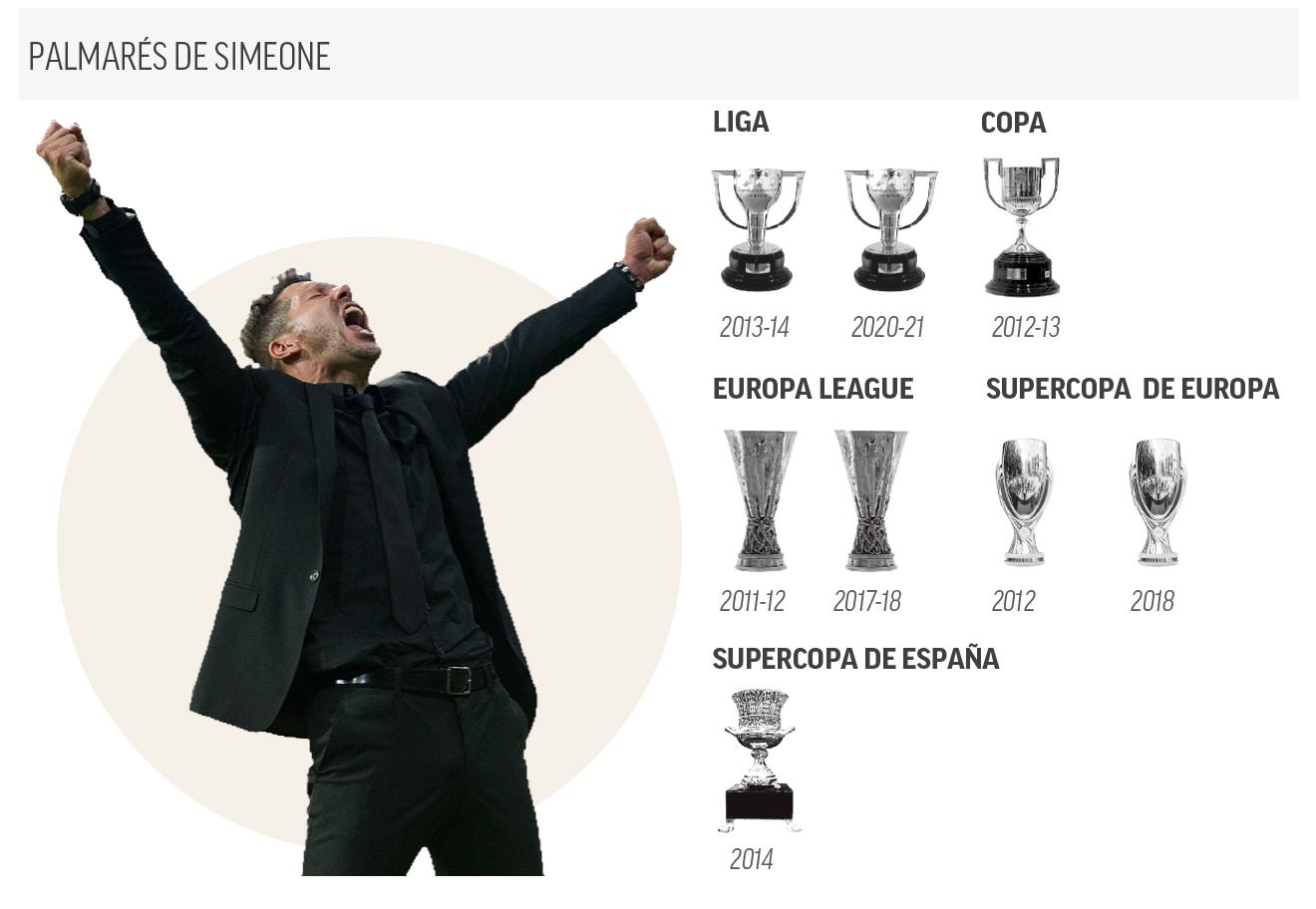 Palmarés Simeone