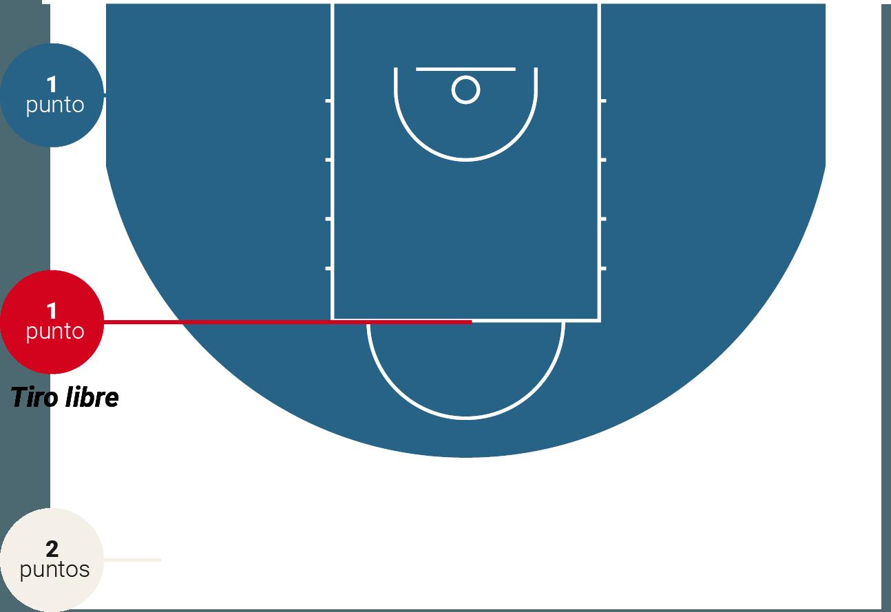 Baloncesto 3x3